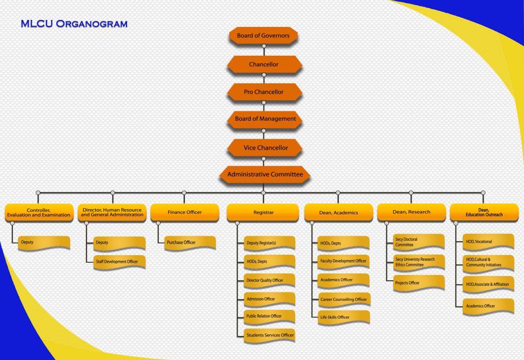 MLCU Organogram